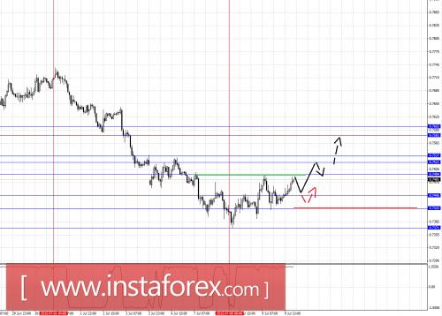 forex-fractal-analysis-10072015-6.png