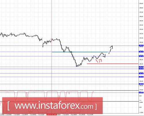 forex-fractal-analysis-10072015-8.png