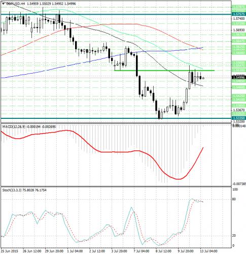 forex-analysis-gbpusd-13072015.jpg