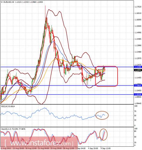 forex-analysis-10092015-1.png