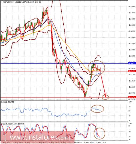 forex-analysis-10092015-2.png