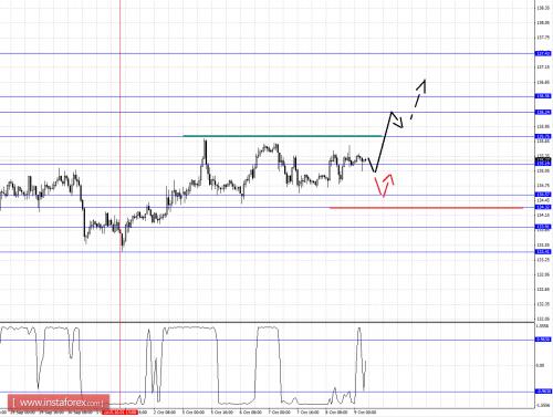 forex-fractal-analysis-09102015-7.png
