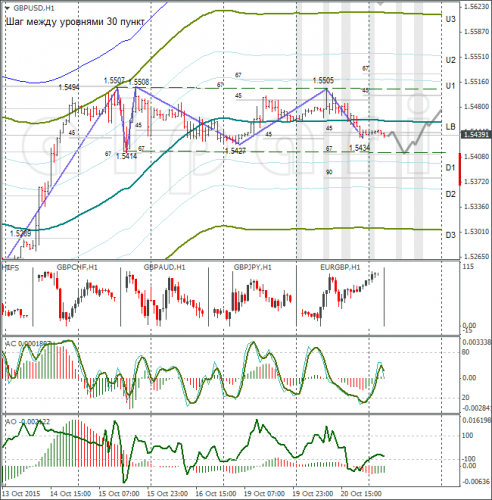 forex-gbpusd-21102015-1.png