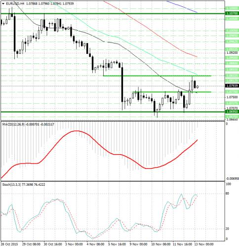 forex-analysis-eurusd-13112015.jpg
