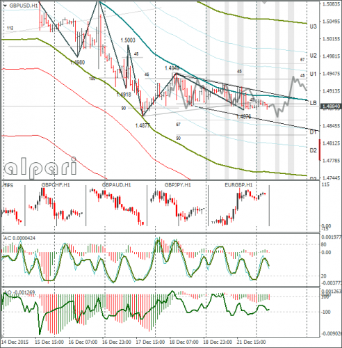 forex-gbpusd-22-12-2015-1.png