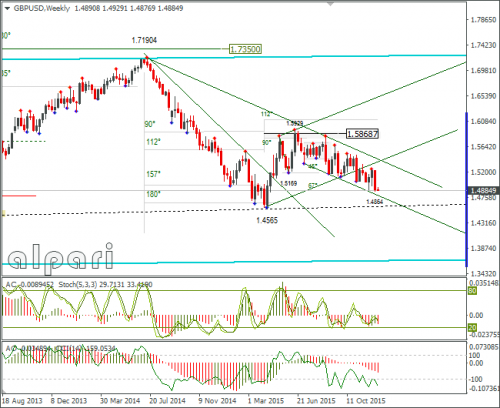 forex-gbpusd-22-12-2015-3.png