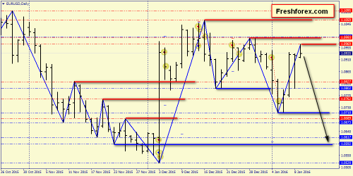 forex-price-action-11012016-1.png