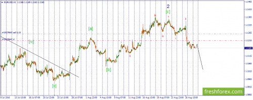 forex-wave-30-08-2016-1.png