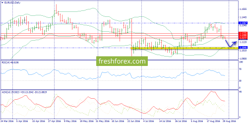forex-trend-30-08-2016-1.png