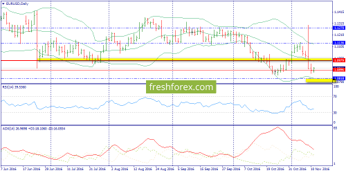forex-trend-11-11-2016-1.png