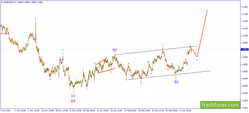forex-wave-27-04-2017-1.png