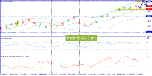 forex-trend-08-06-2017-1.png