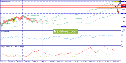 forex-trend-09-06-2017-1.png