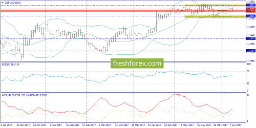 forex-trend-09-06-2017-4.png