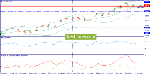 forex-trend-15-08-2017-1.png