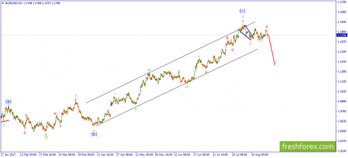 forex-wave-23-08-2017-1.png