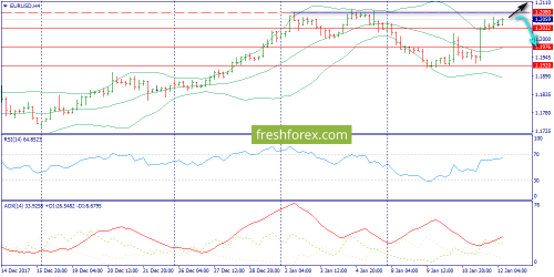 forex-trend-12-01-2018-2.png