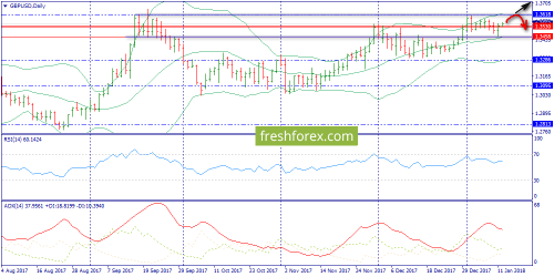 forex-trend-12-01-2018-4.png