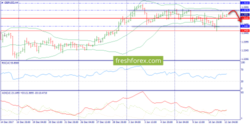 forex-trend-12-01-2018-5.png