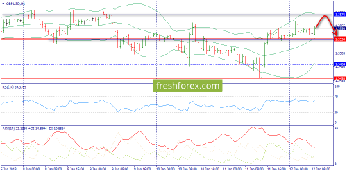 forex-trend-12-01-2018-6.png