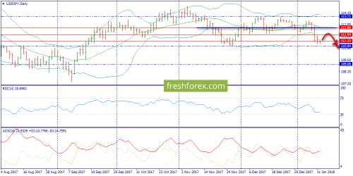 forex-trend-12-01-2018-7.png