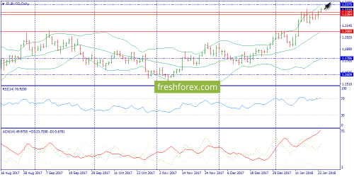 forex-trend-24-01-2018-1.png
