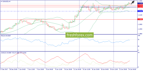 forex-trend-24-01-2018-2.png