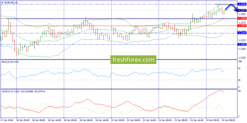 forex-trend-24-01-2018-3.png