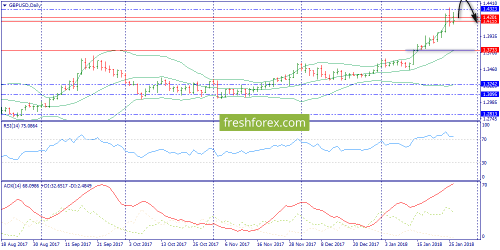 forex-trend-29-01-2018-4.png