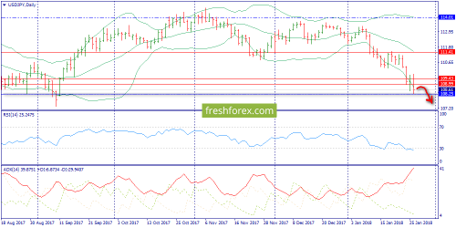 forex-trend-29-01-2018-7.png