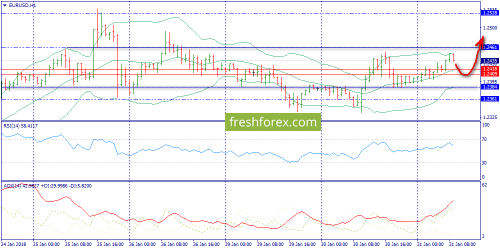 forex-trend-31-01-2018-3.png