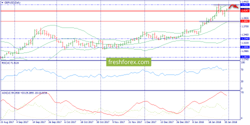 forex-trend-31-01-2018-4.png