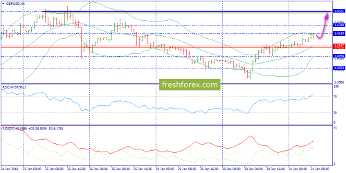 forex-trend-31-01-2018-6.png