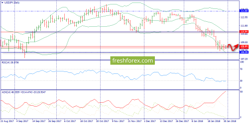 forex-trend-31-01-2018-7.png