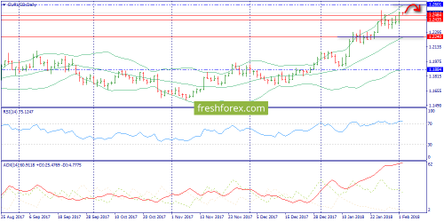 forex-trend-02-02-2018-1.png