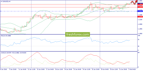 forex-trend-02-02-2018-2.png