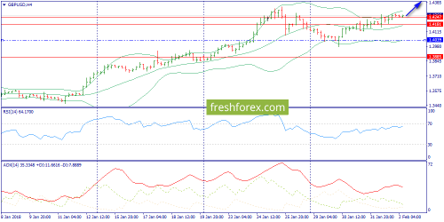 forex-trend-02-02-2018-5.png