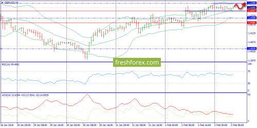 forex-trend-02-02-2018-6.png