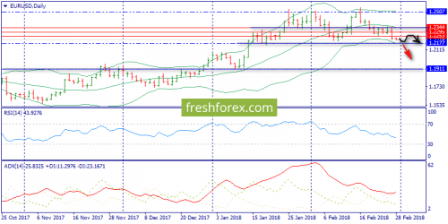 forex-trend-28-02-2018-1.png