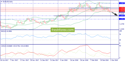 forex-trend-01-03-2018-1.png