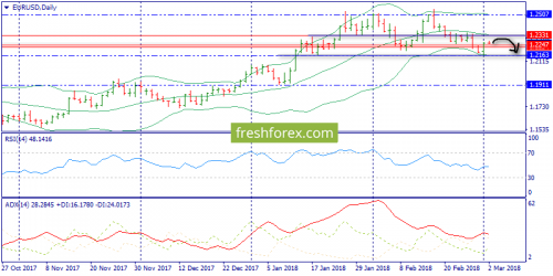 forex-trend-02-03-2018-1.png