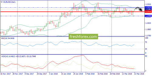 forex-trend-22-03-2018-1.png