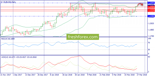 forex-trend-27-03-2018-1.png