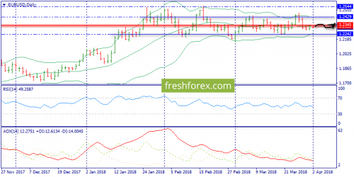 forex-trend-02-04-2018-1.png