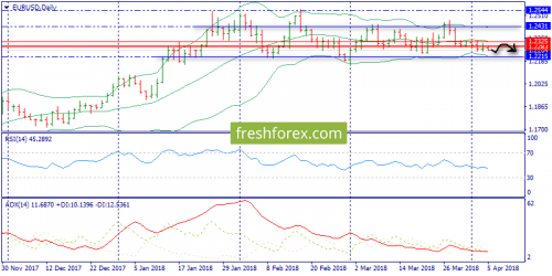 forex-trend-05-04-2018-1.png