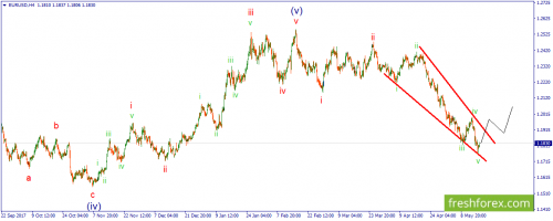 forex-wave-17-05-2018-1.png