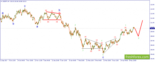 forex-wave-17-05-2018-3.png