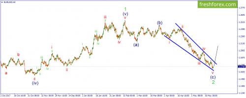 forex-wave-24-05-2018-1.png