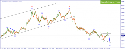 forex-wave-10-07-2018-2.png