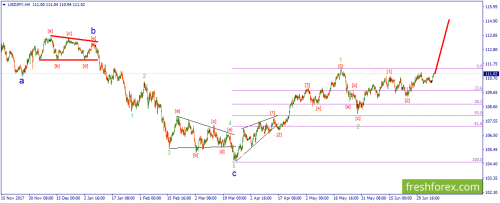 forex-wave-10-07-2018-3.png